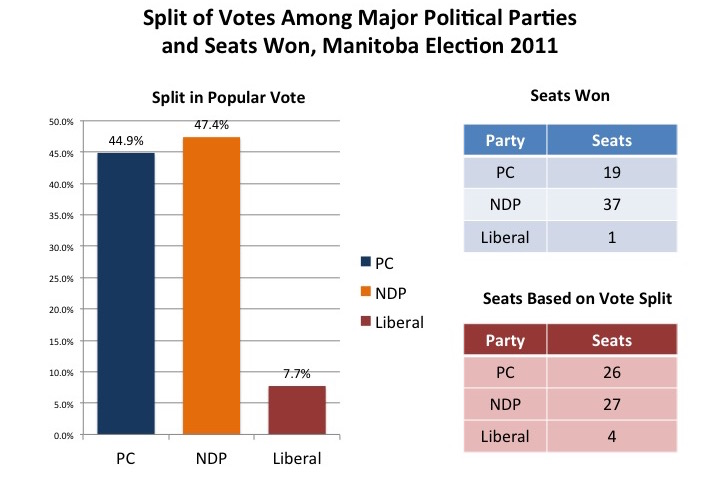 Charts on vote and seat splits