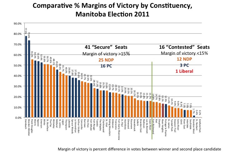 Chart on margins of victory by constituency