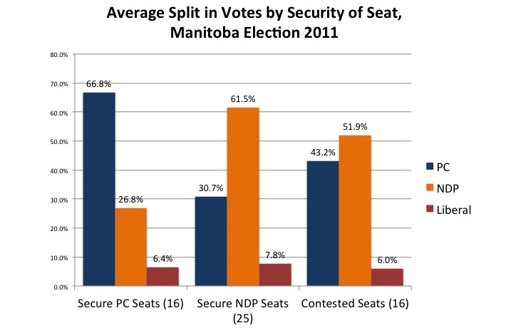 Chart comparing vote percentages