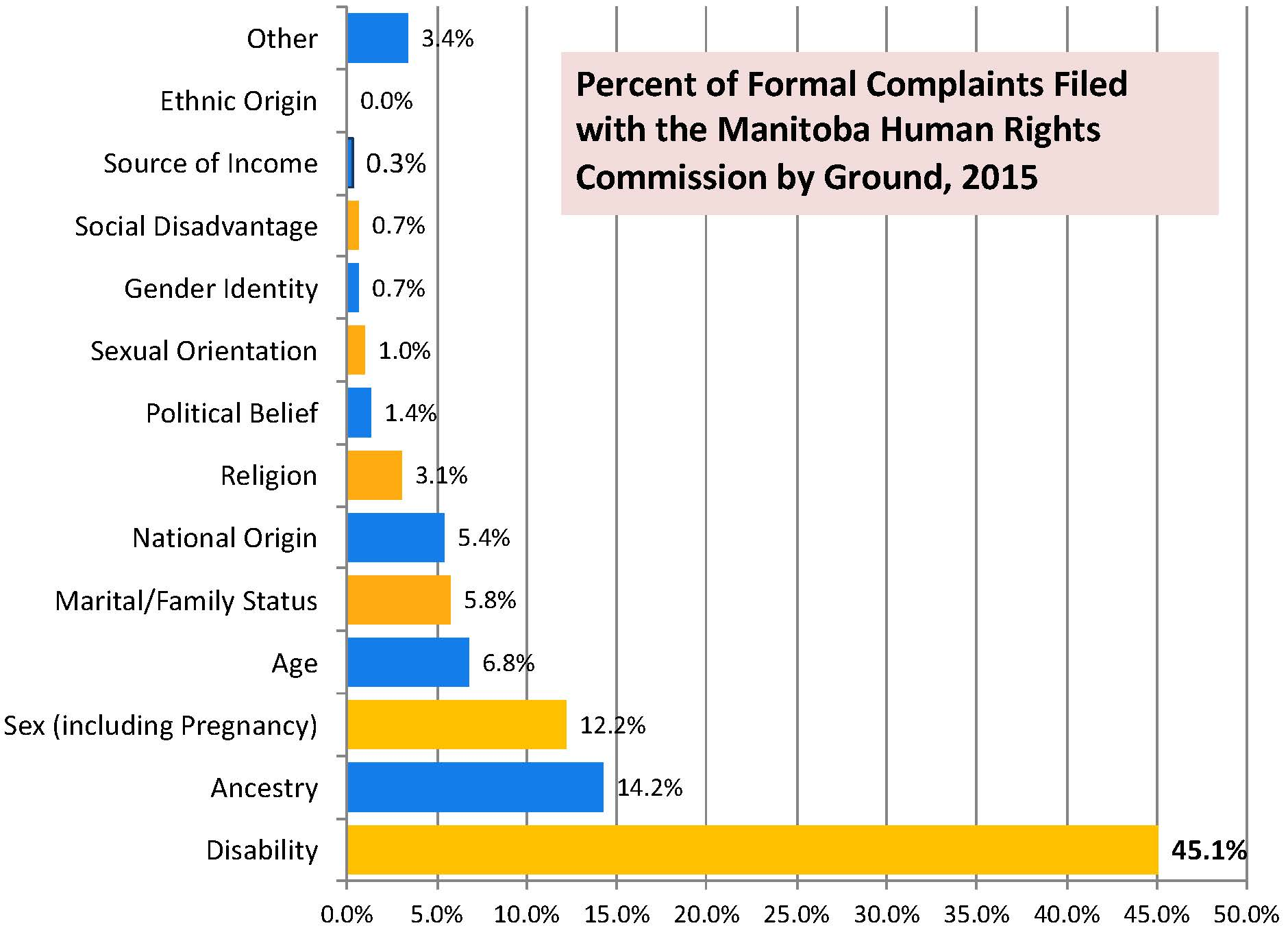 Chart with % of 2015 complaints by ground