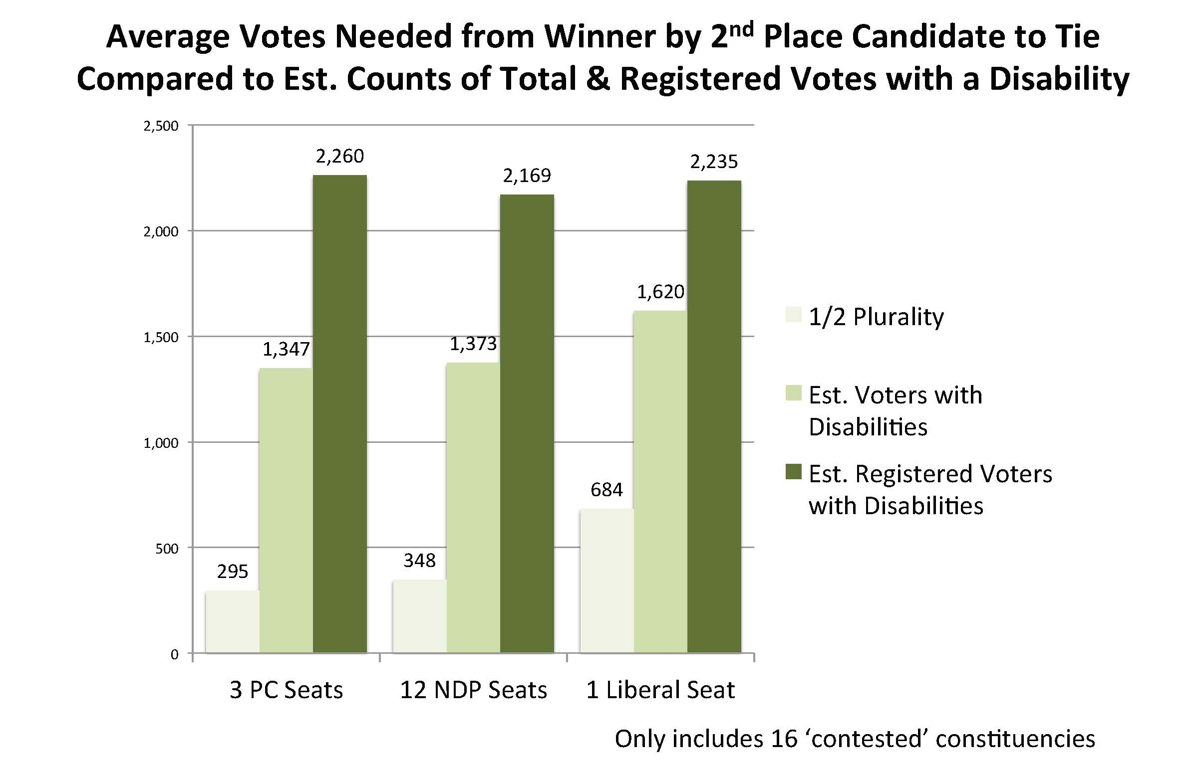 Chart on votes needed to change election outcomes